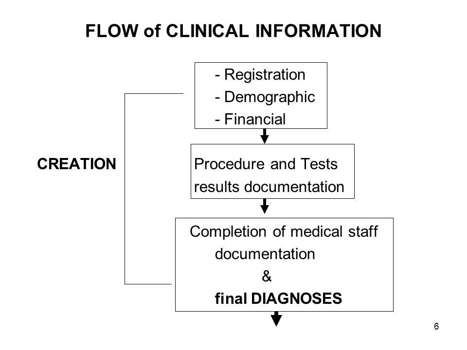 FLOW of CLINICAL INFORMATION