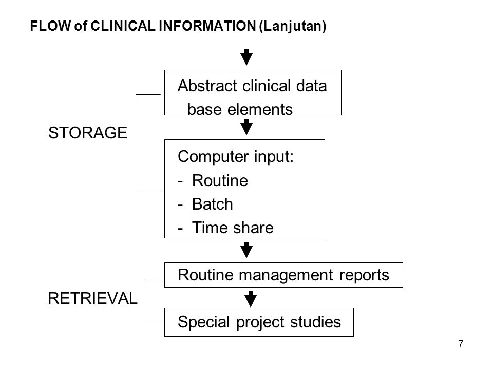 FLOW of CLINICAL INFORMATION (Lanjutan)