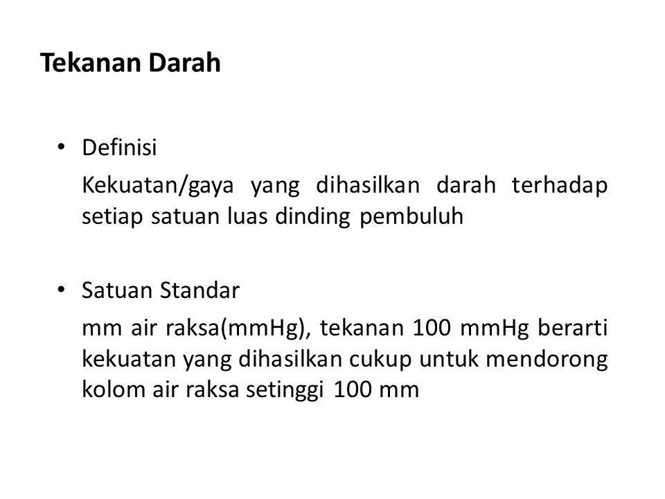 Tekanan Darah Definisi
