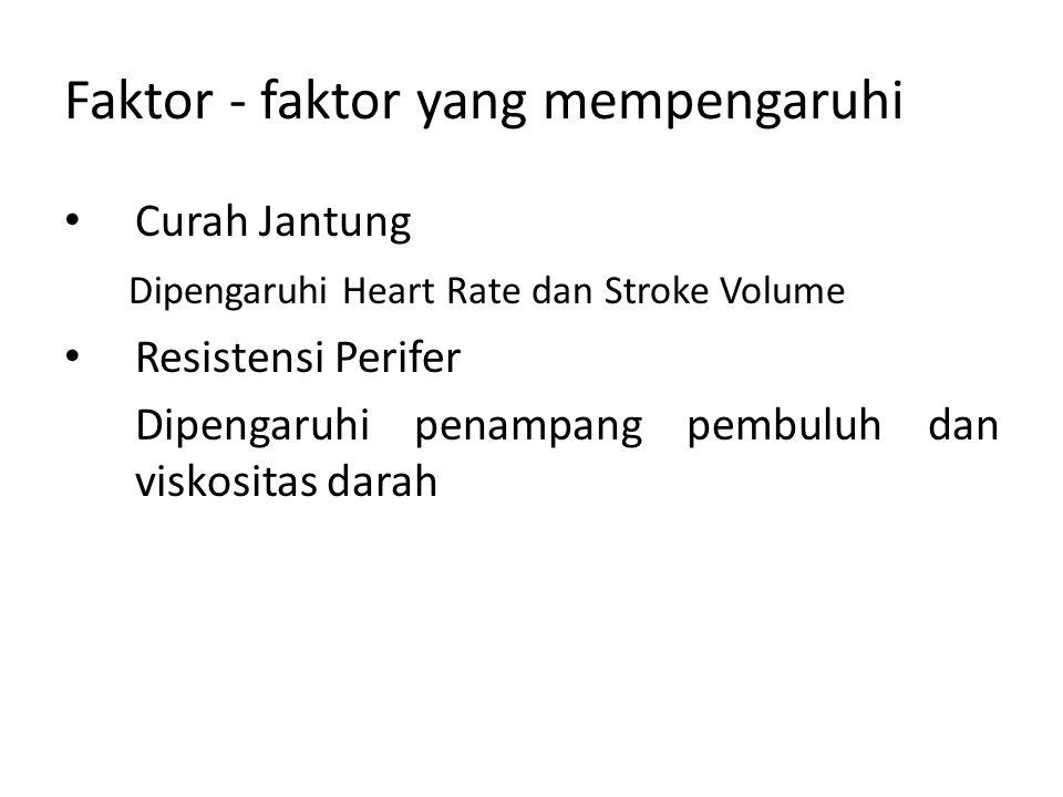 Faktor - faktor yang mempengaruhi