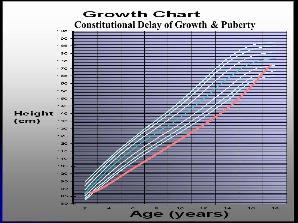 Constitutional Delay of Growth & Puberty