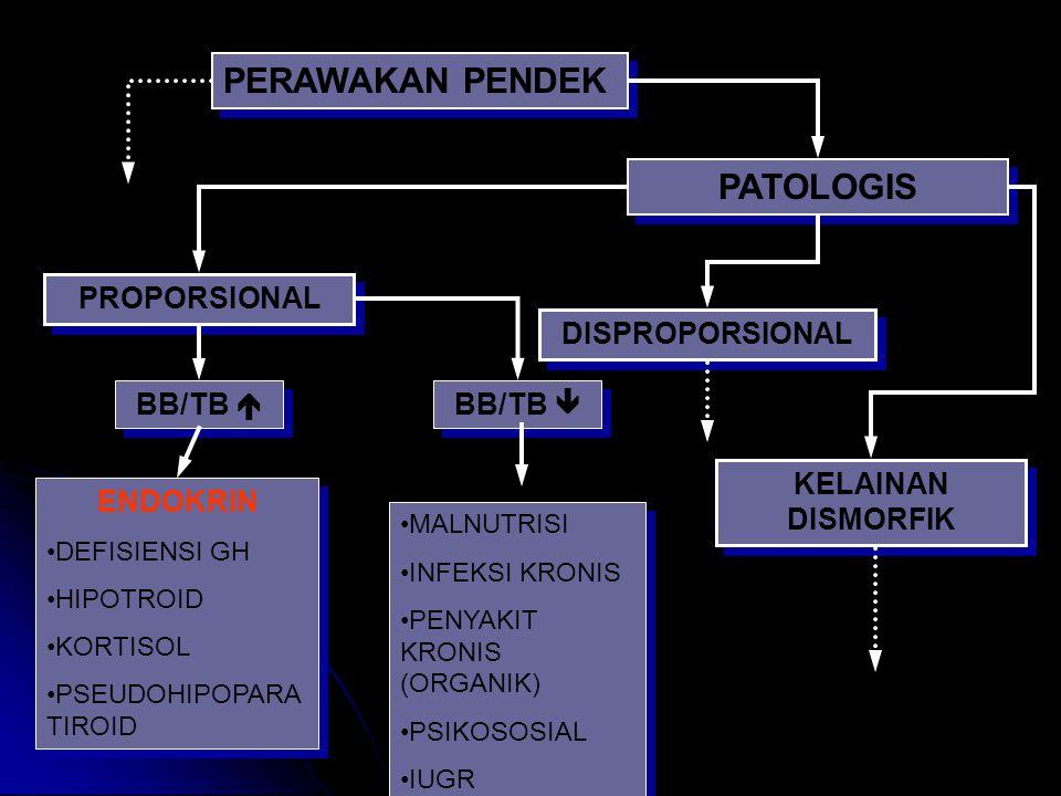 PERAWAKAN PENDEK PATOLOGIS PROPORSIONAL DISPROPORSIONAL BB/TB 