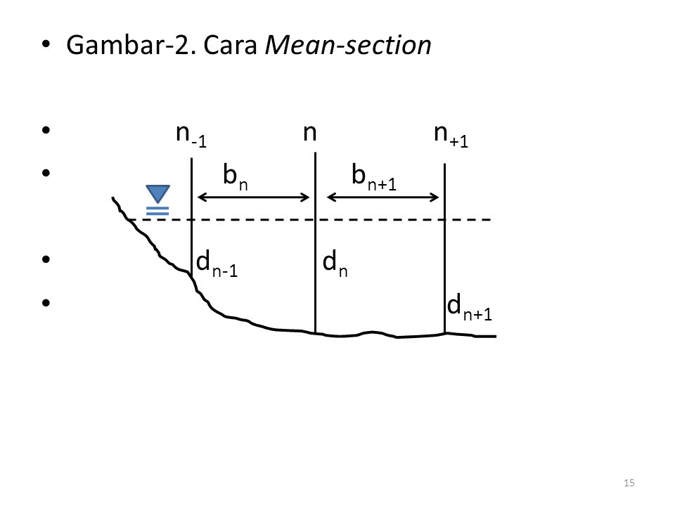 Gambar-2. Cara Mean-section