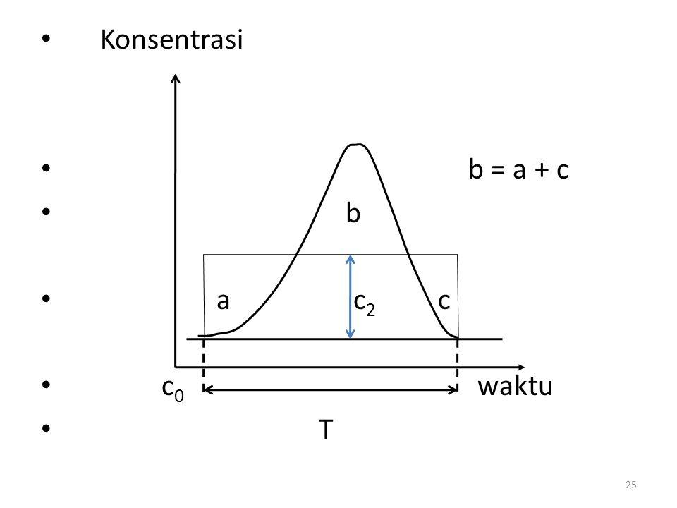 Konsentrasi b = a + c. b. a c2 c. c0 waktu.