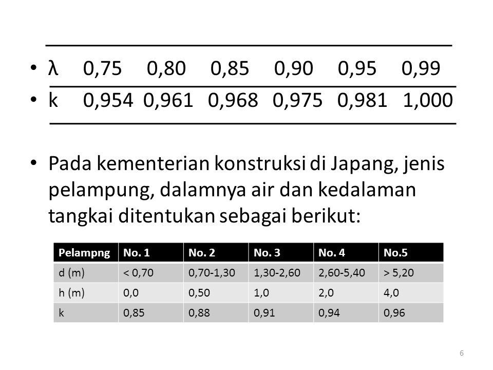 λ 0,75 0,80 0,85 0,90 0,95 0,99 k 0,954 0,961 0,968 0,975 0,981 1,000.
