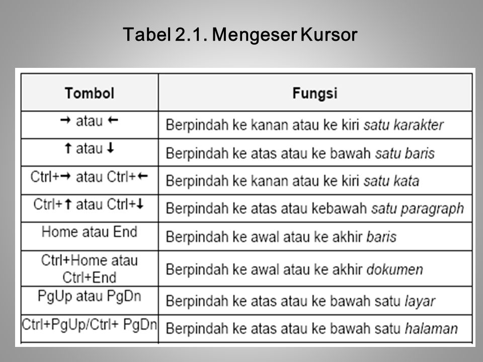 Tabel 2.1. Mengeser Kursor