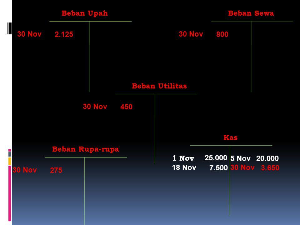 Beban Upah Beban Sewa. 30 Nov. 2.125. 30 Nov. 800. Beban Utilitas. 30 Nov. 450. 7.500. 18 Nov.