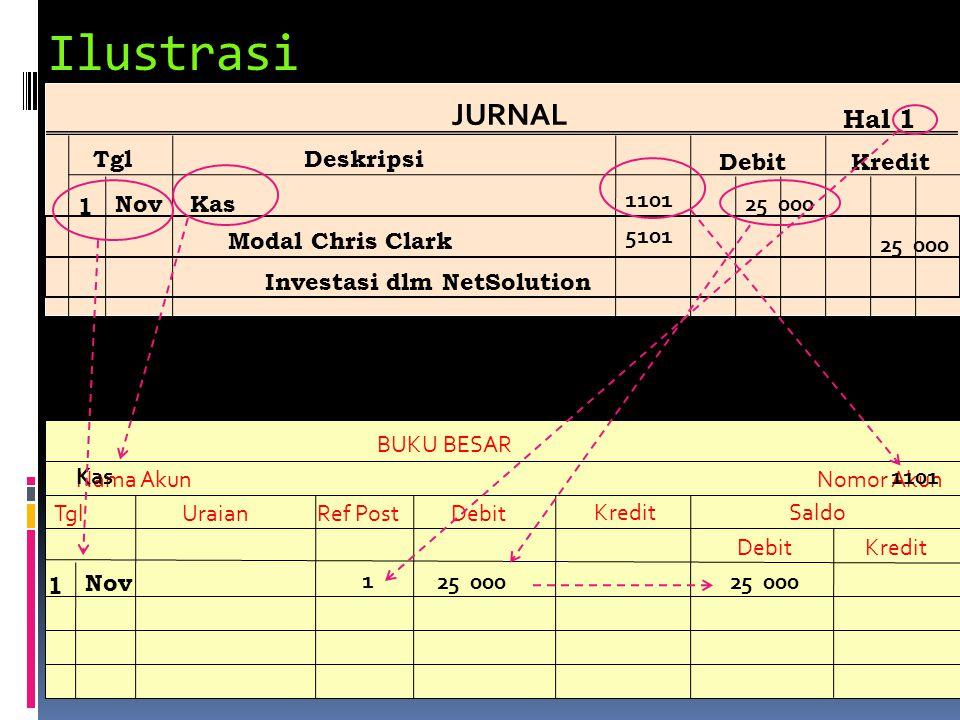 Ilustrasi JURNAL Hal 1 Tgl Deskripsi Debit Kredit 1 Nov Kas