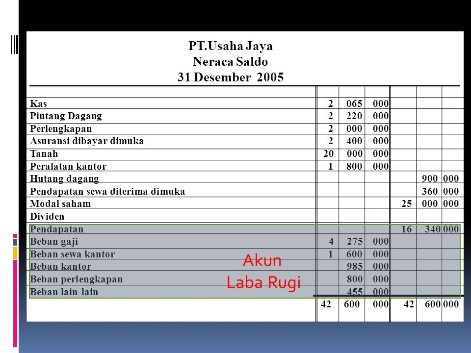 Akun Laba Rugi PT.Usaha Jaya Neraca Saldo 31 Desember 2005