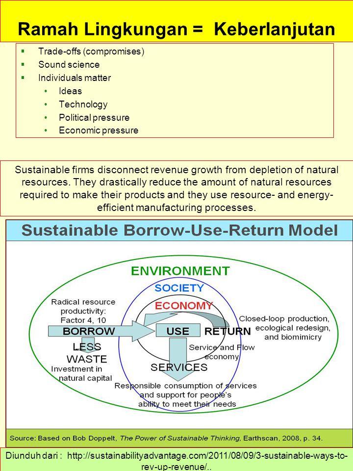 Ramah Lingkungan = Keberlanjutan