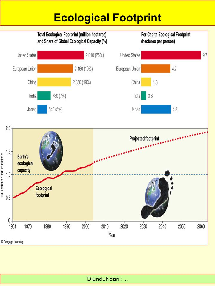 Ecological Footprint Diunduh dari : ..