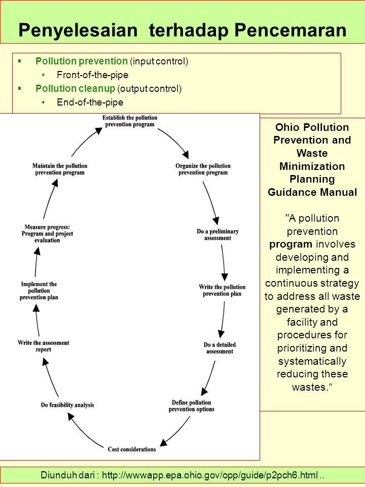 Penyelesaian terhadap Pencemaran