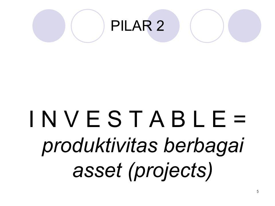 I N V E S T A B L E = produktivitas berbagai asset (projects)