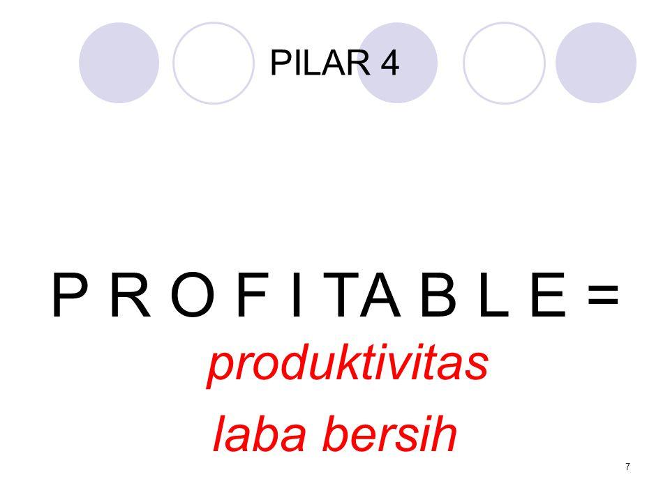 P R O F I TA B L E = produktivitas