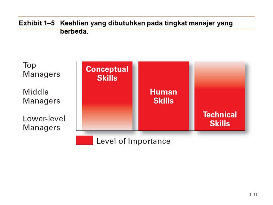 Exhibit 1–5 Keahlian yang dibutuhkan pada tingkat manajer yang berbeda.