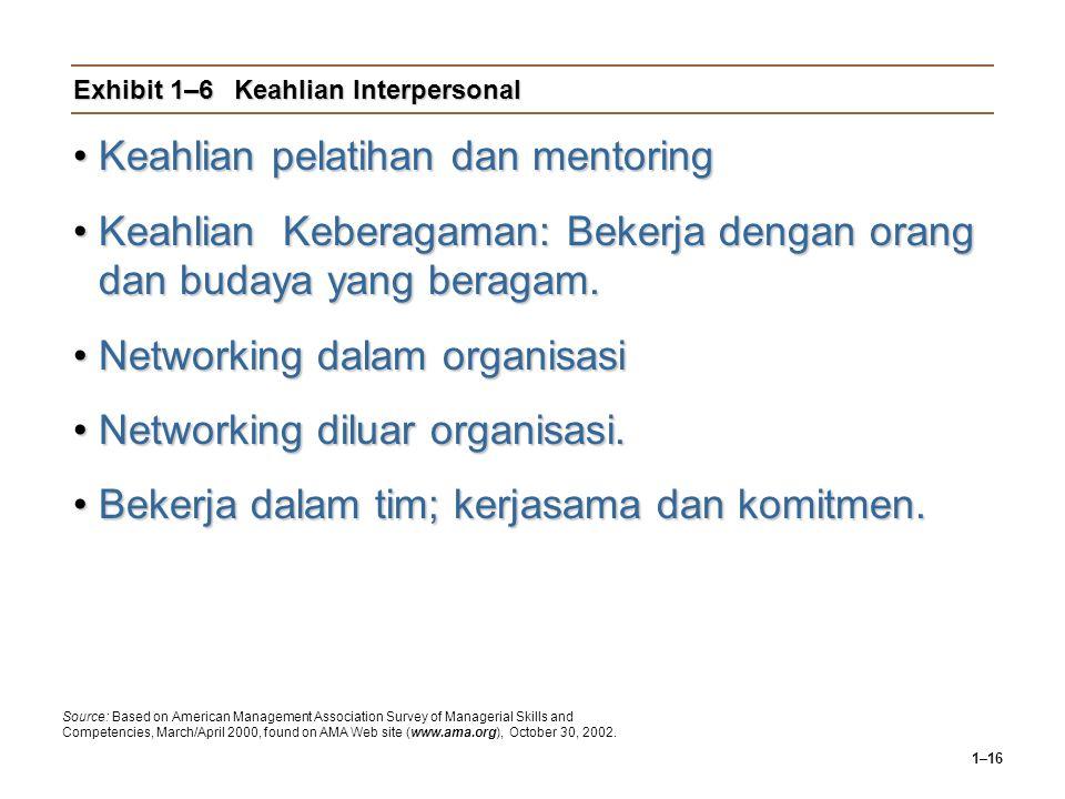 Exhibit 1–6 Keahlian Interpersonal