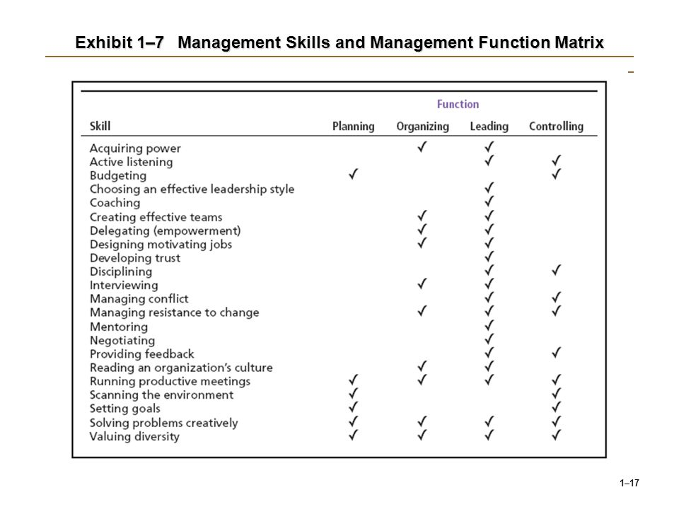 Exhibit 1–7 Management Skills and Management Function Matrix