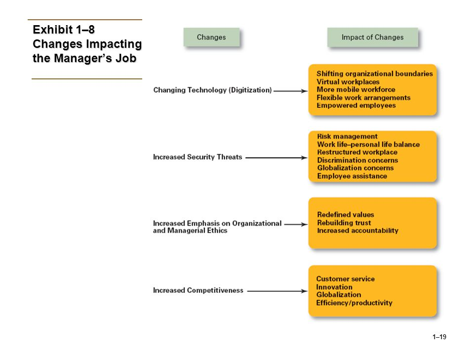 Exhibit 1–8 Changes Impacting the Manager's Job