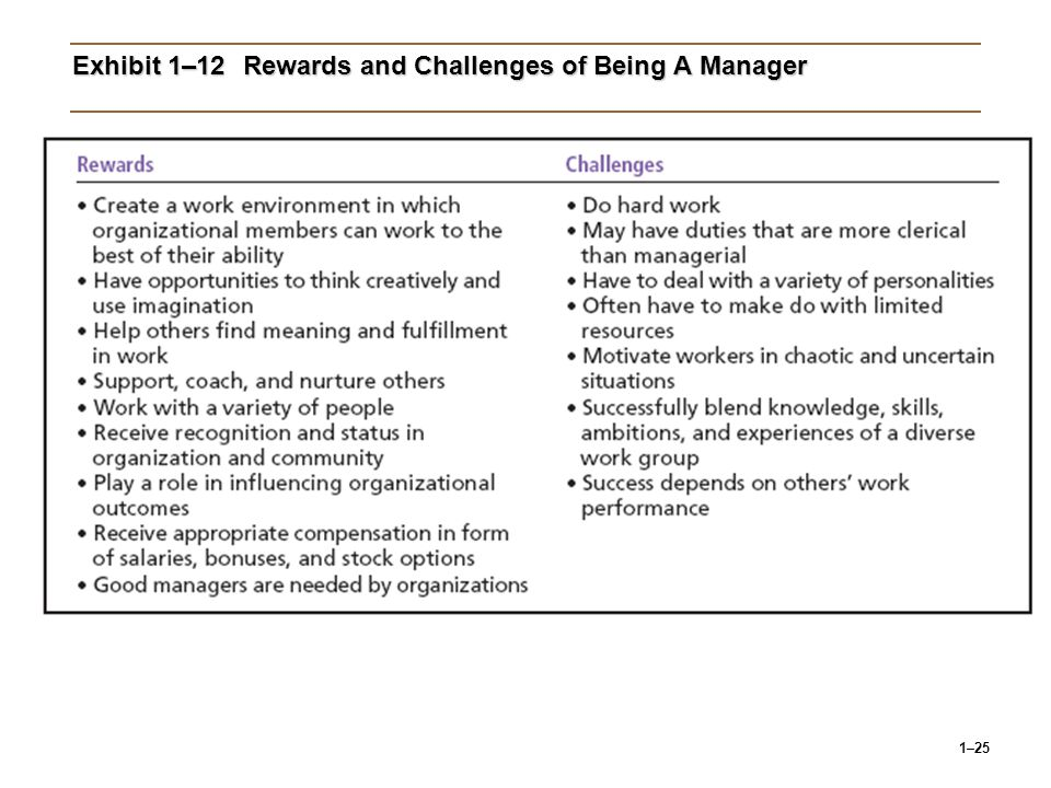 Exhibit 1–12 Rewards and Challenges of Being A Manager