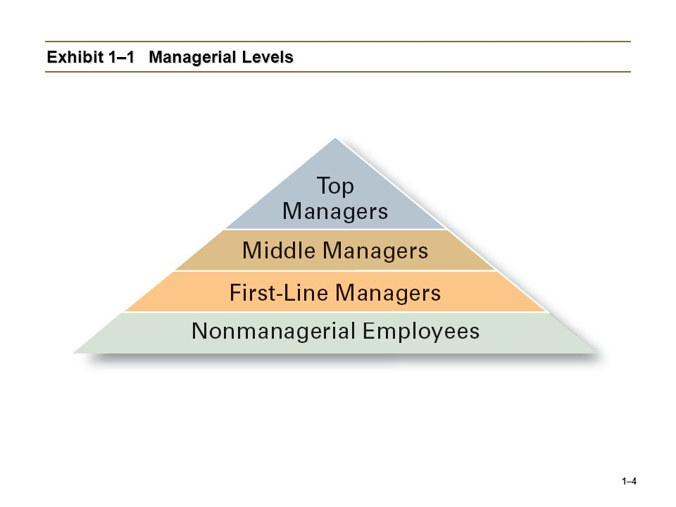 Exhibit 1–1 Managerial Levels