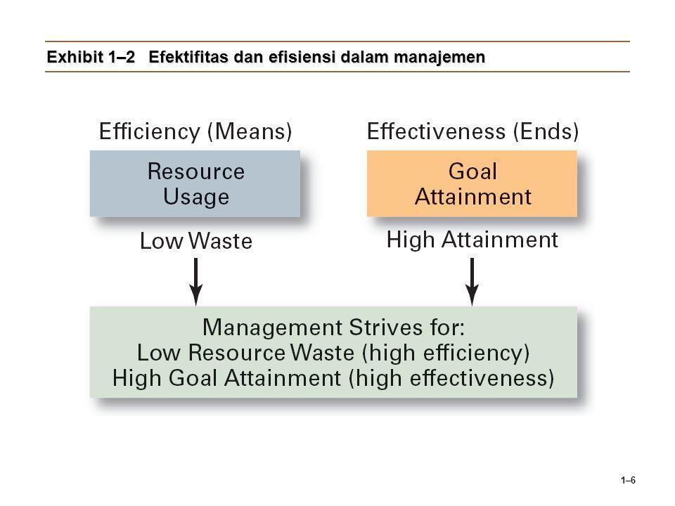 Exhibit 1–2 Efektifitas dan efisiensi dalam manajemen