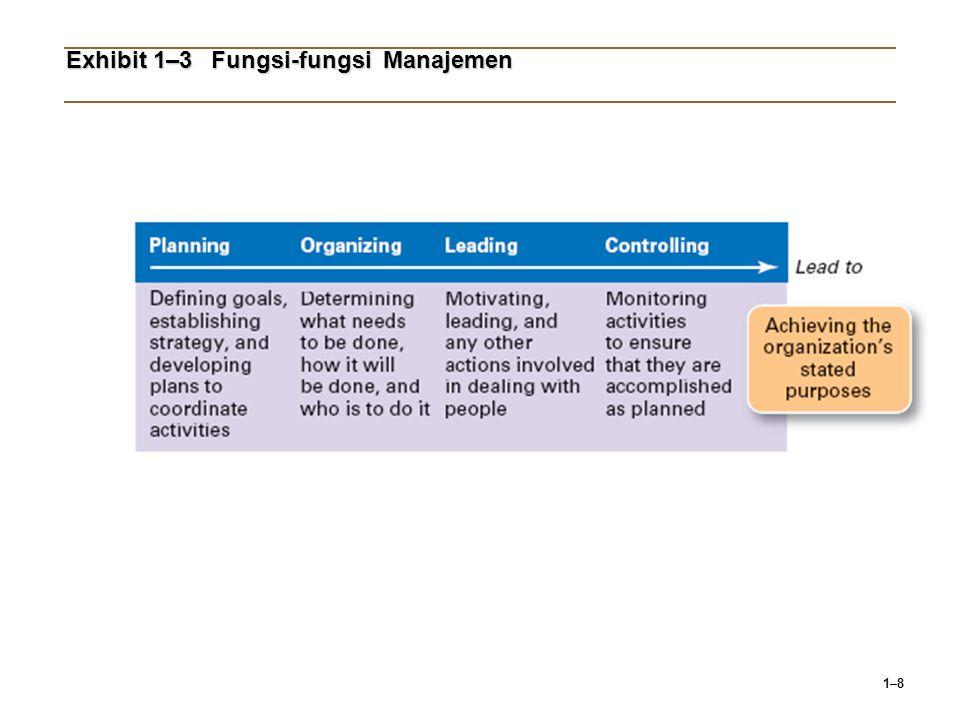Exhibit 1–3 Fungsi-fungsi Manajemen