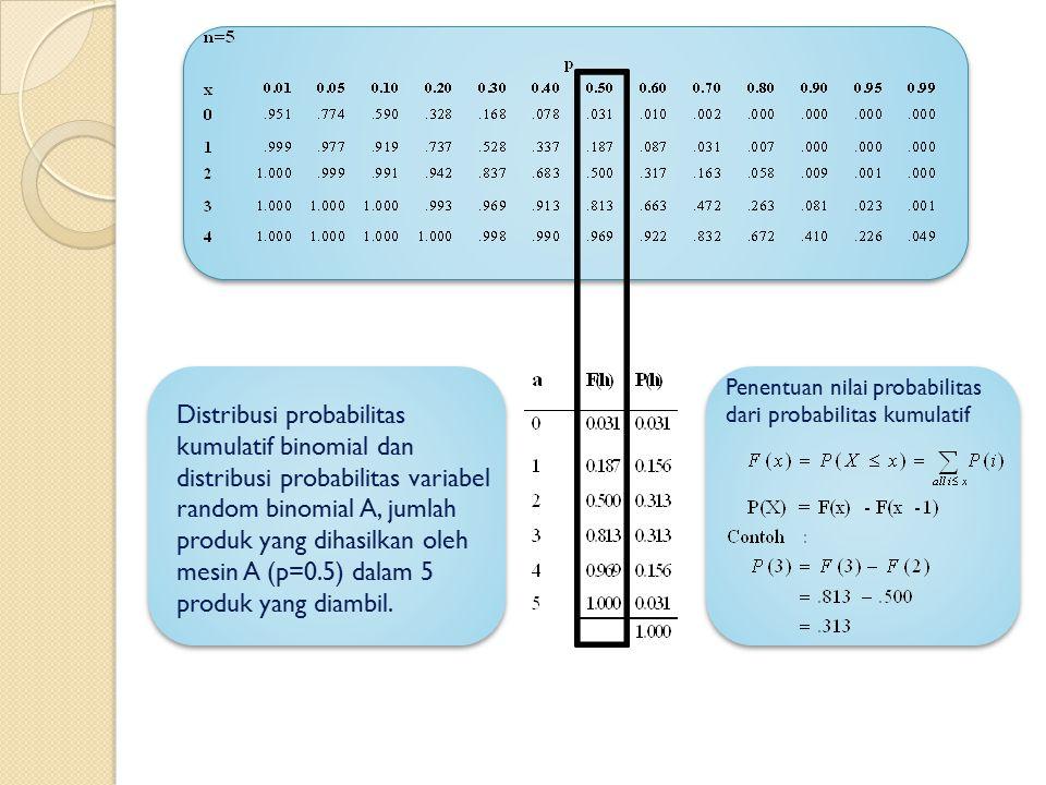 Penentuan nilai probabilitas dari probabilitas kumulatif