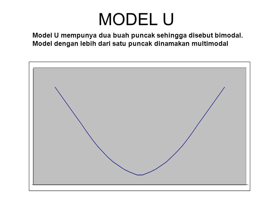 MODEL U Model U mempunya dua buah puncak sehingga disebut bimodal.