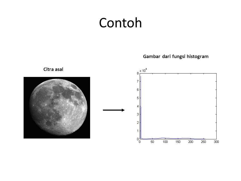 Gambar dari fungsi histogram