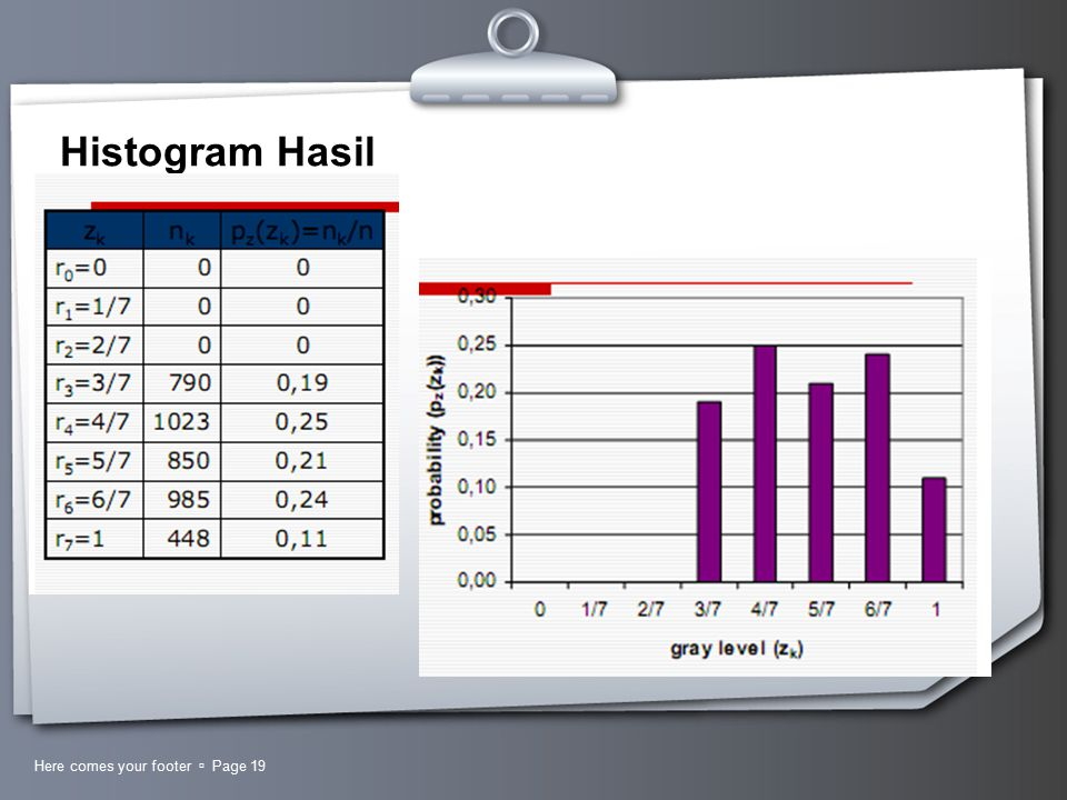 Histogram Hasil Here comes your footer  Page 19