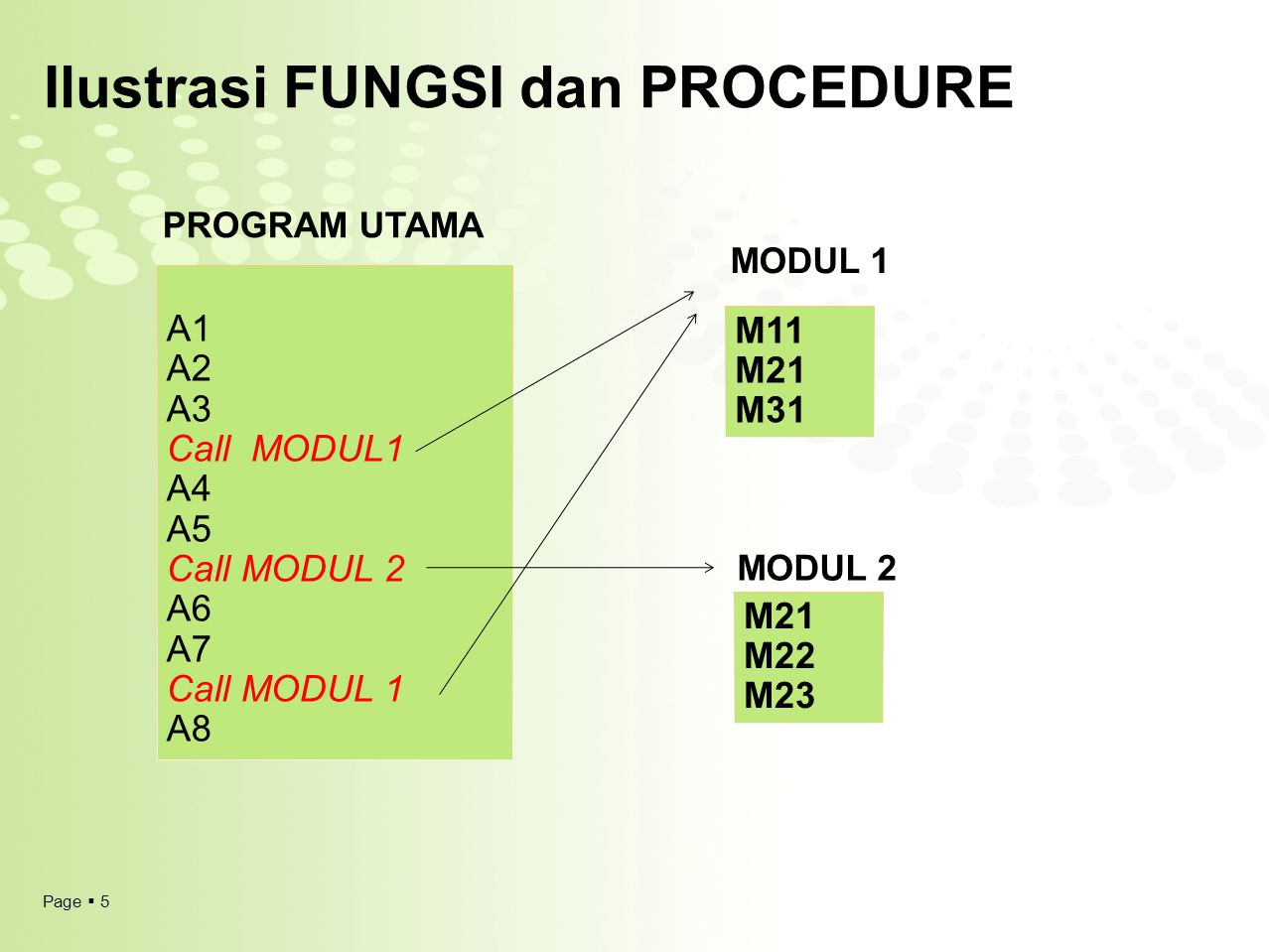 Ilustrasi FUNGSI dan PROCEDURE