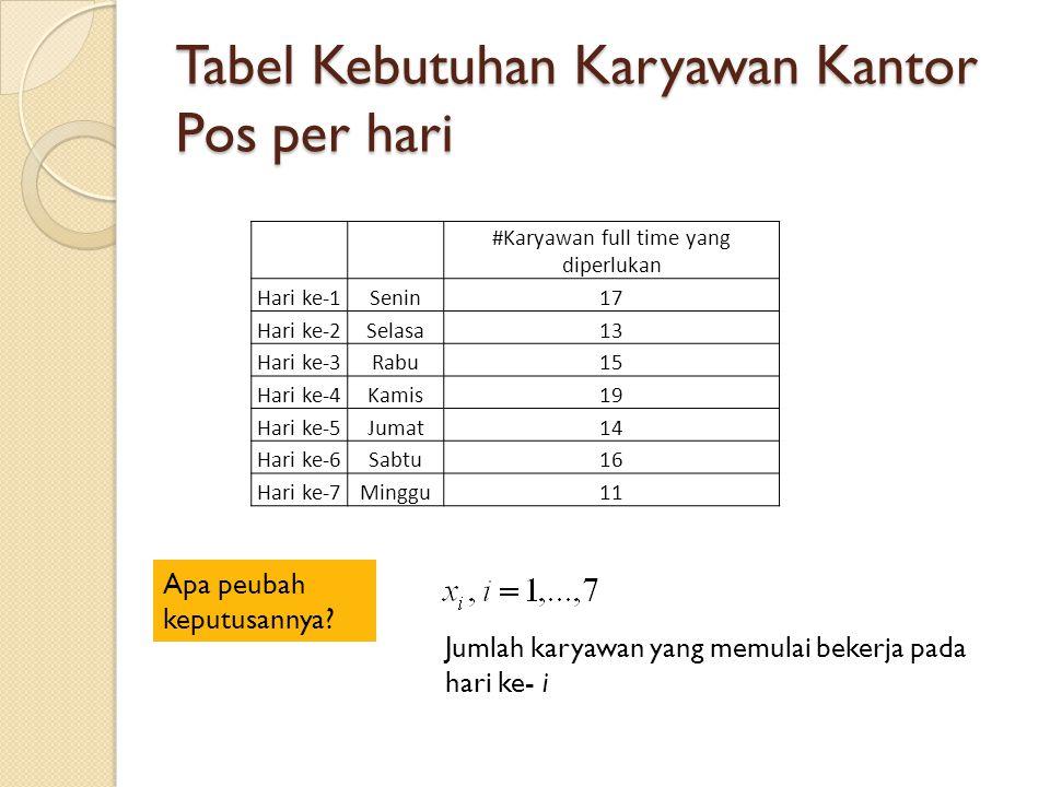 Tabel Kebutuhan Karyawan Kantor Pos per hari