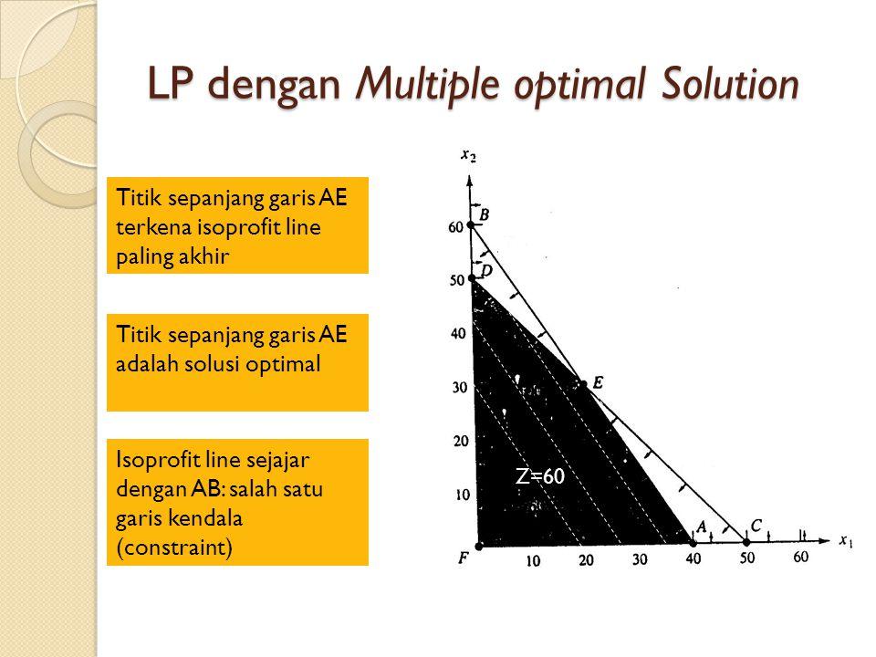 LP dengan Multiple optimal Solution