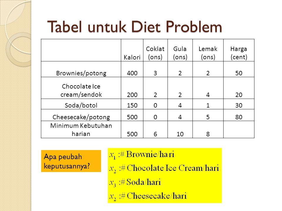 Tabel untuk Diet Problem