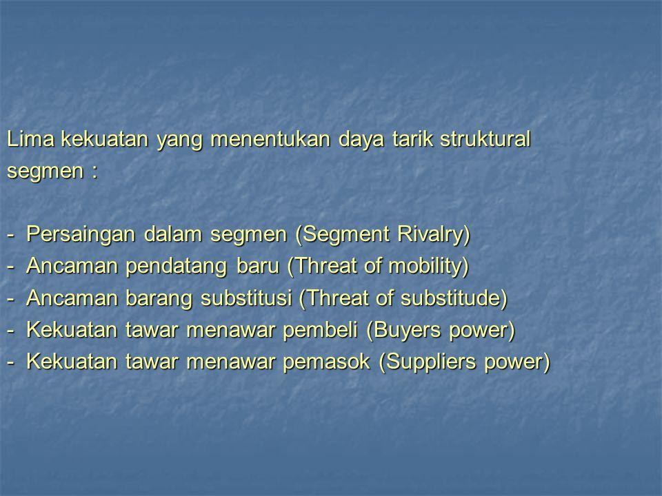Lima kekuatan yang menentukan daya tarik struktural