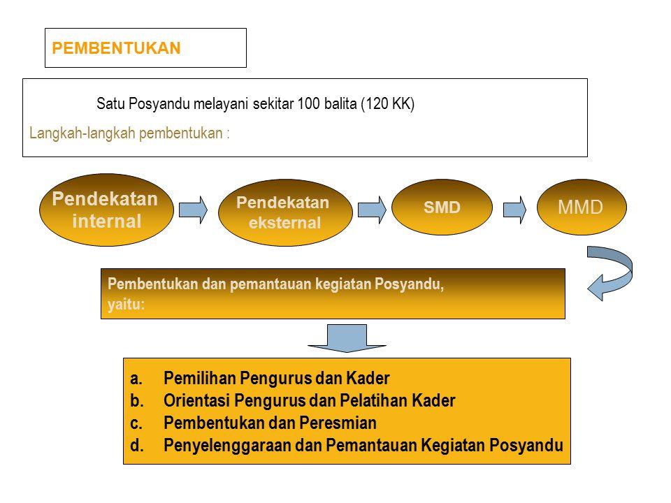 Pemilihan Pengurus dan Kader Orientasi Pengurus dan Pelatihan Kader