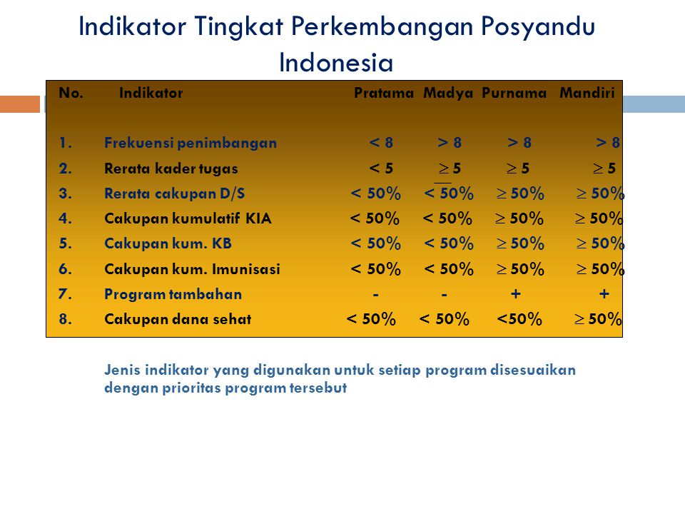 Indikator Tingkat Perkembangan Posyandu Indonesia