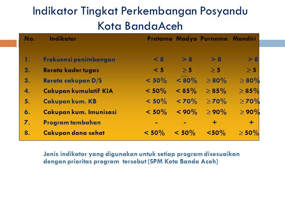 Indikator Tingkat Perkembangan Posyandu Kota BandaAceh