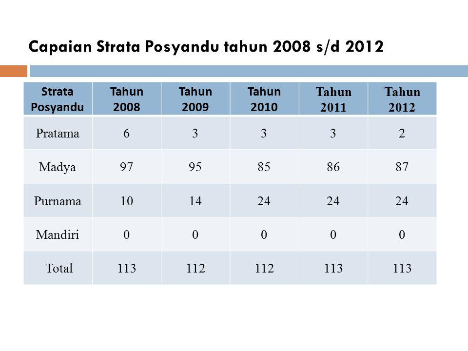 Capaian Strata Posyandu tahun 2008 s/d 2012