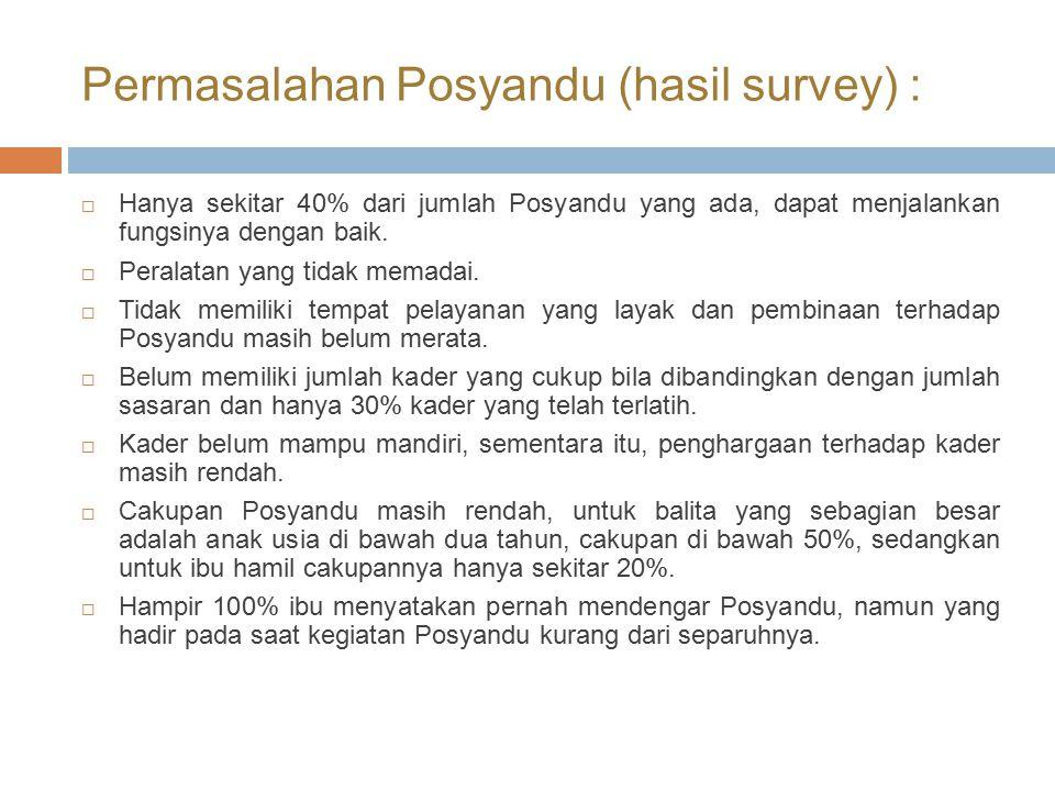 Permasalahan Posyandu (hasil survey) :