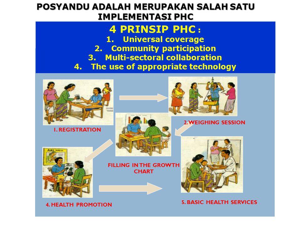 4 PRINSIP PHC : POSYANDU ADALAH MERUPAKAN SALAH SATU IMPLEMENTASI PHC
