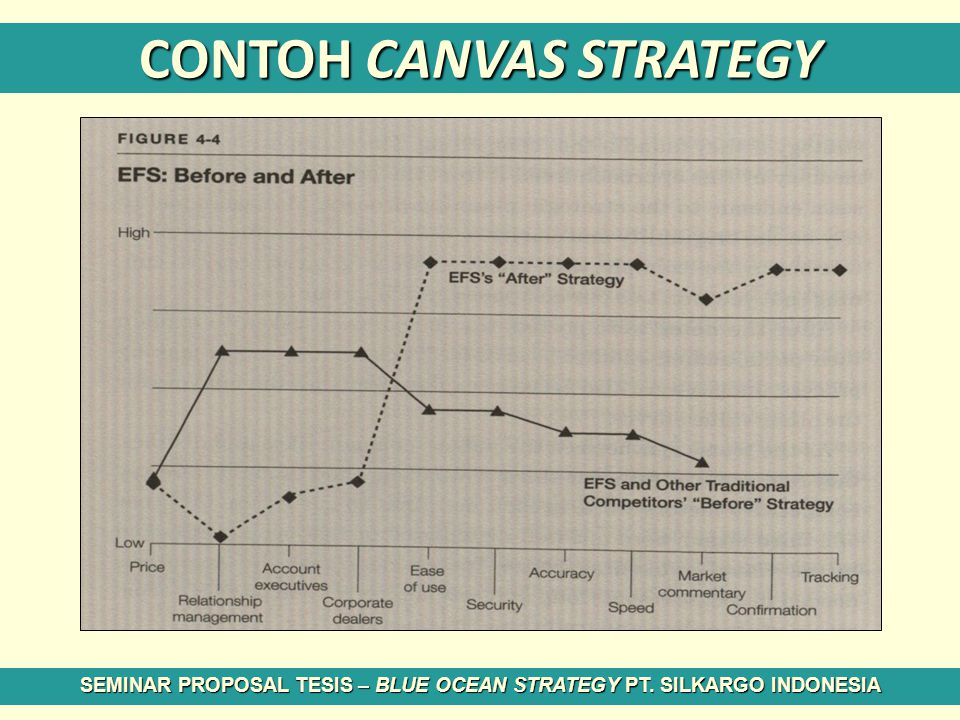 CONTOH CANVAS STRATEGY