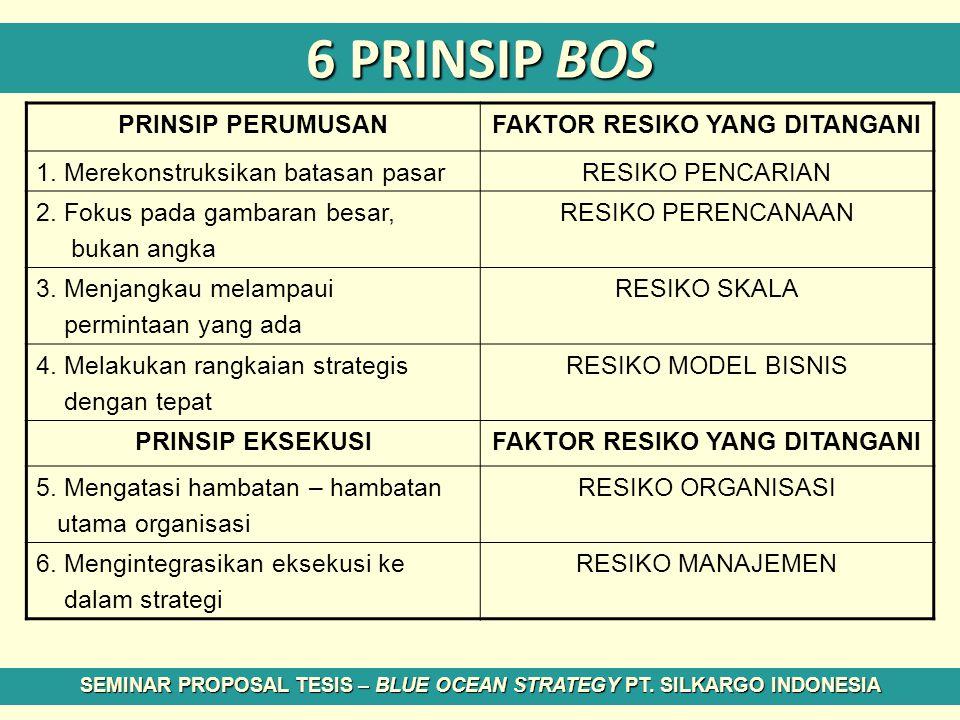 6 PRINSIP BOS PRINSIP PERUMUSAN FAKTOR RESIKO YANG DITANGANI