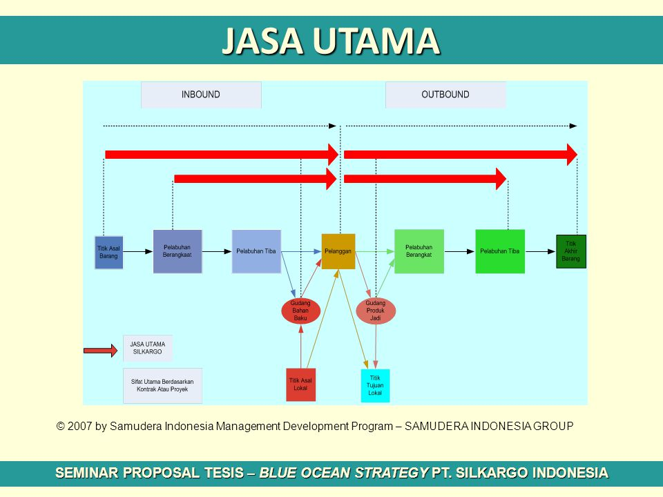 SEMINAR PROPOSAL TESIS – BLUE OCEAN STRATEGY PT. SILKARGO INDONESIA