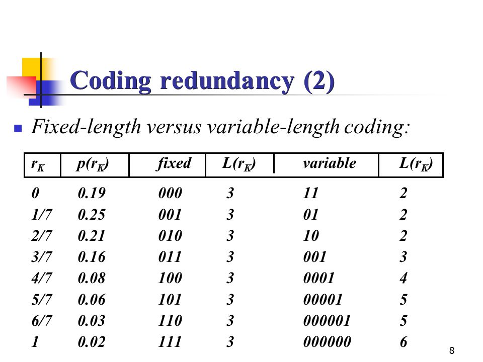 Coding redundancy (2) Fixed-length versus variable-length coding:
