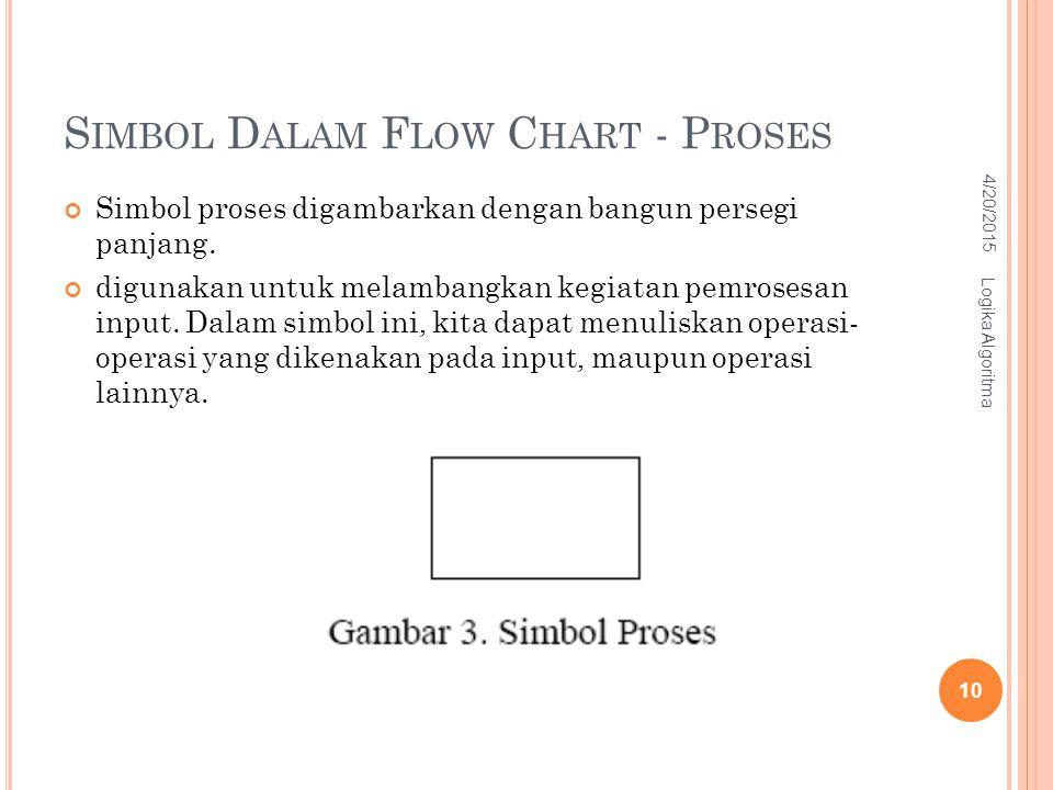 Simbol Dalam Flow Chart - Proses