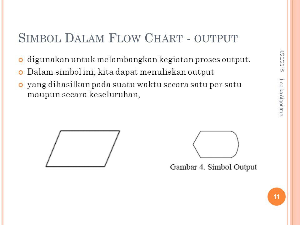 Simbol Dalam Flow Chart - output