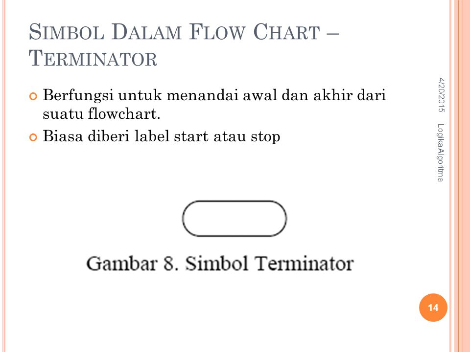 Simbol Dalam Flow Chart – Terminator