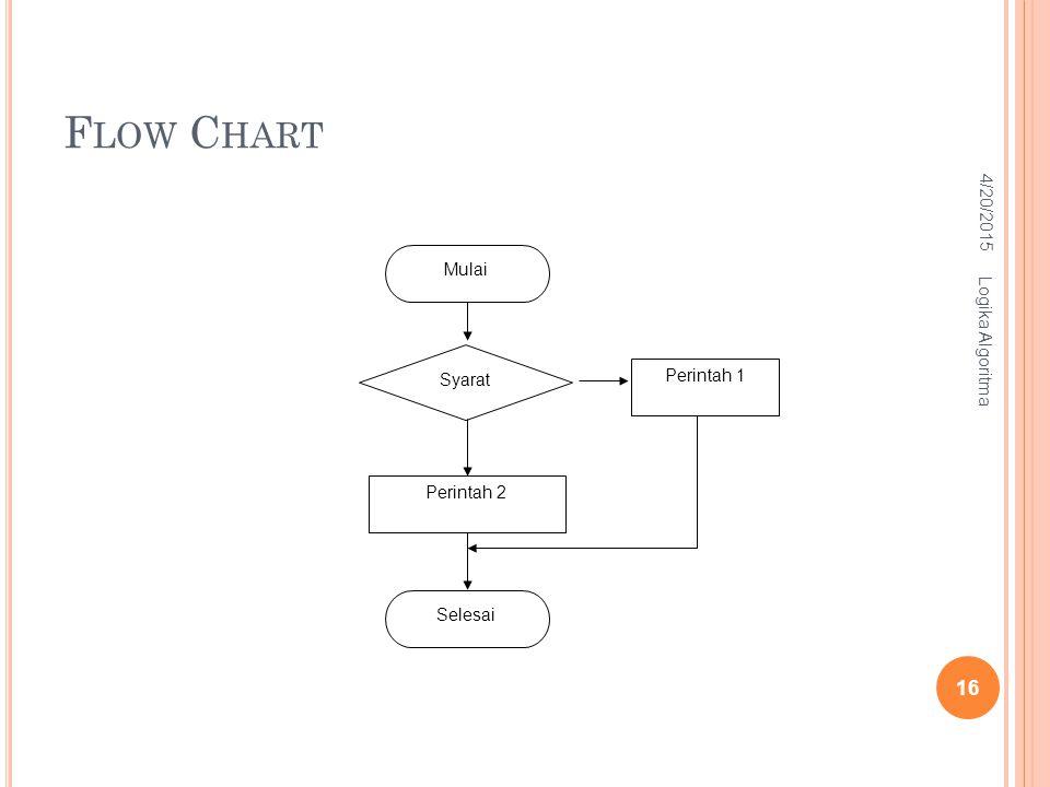 Flow Chart 4/13/2017 Mulai Logika Algoritma Syarat Perintah 1