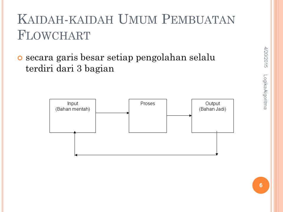 Kaidah-kaidah Umum Pembuatan Flowchart